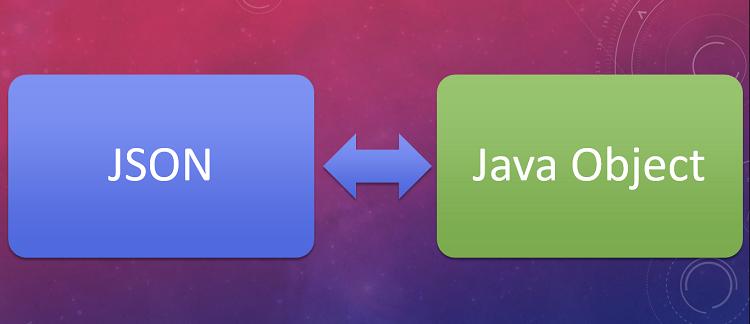 Simple Solution, Java, Spring Boot Tutorials